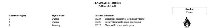 flammable liquid signal word chart